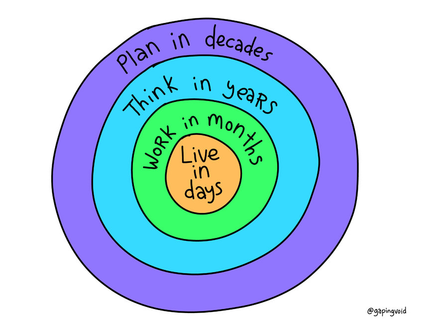 Plan Think Work Live @ Copyright 2015 Gaping Void