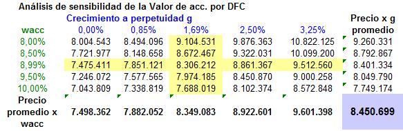 Análisis de sensibilidad valoración DCF