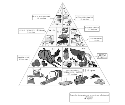 Pirmide alimenticia para colorear auto design tech - Piramide alimenticia para colorear ...