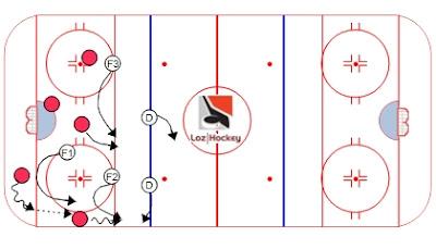 Le système d'échec avant 1-2-2.  Loz Hockey.  Ressource gratuite regroupant trucs, conseils, vidéos et exercices pour joueurs et entraîneurs de hockey.