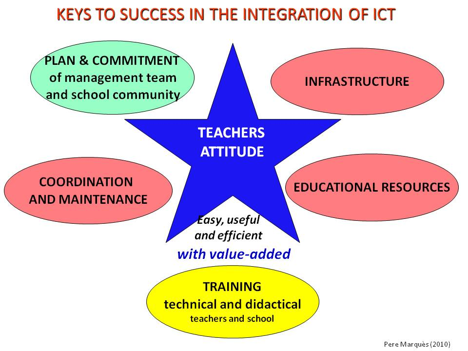 Innovative Ict Classroom ~ Sparks it and education pere marques roadmap