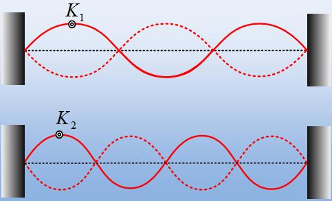 Μια χορδή, δύο στάσιμα κύματα.