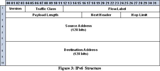 IPv6 structure