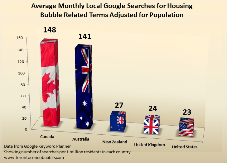 canada housing bubble google keywords analysis