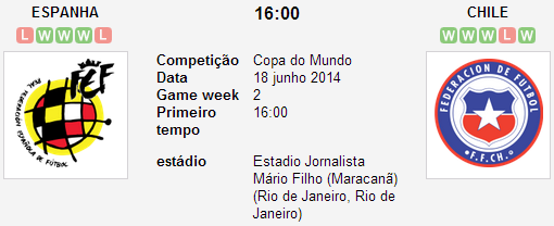 ESPANHA x CHILE - 2ª RODADA GRUPO B