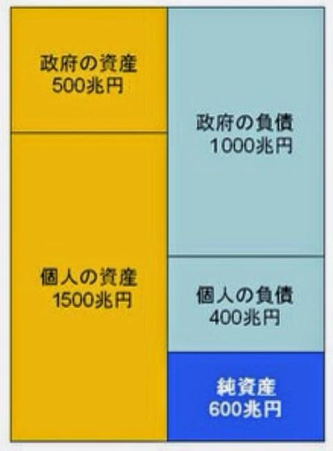 日本 政府 国民 企業 バランスシート 個人
