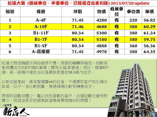 7月份上市案件整理-松漢大雅.長虹峰華