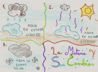 http://conoblogdelprofejuan.blogspot.com.es/2013/11/la-materia-y-sus-cambios.html
