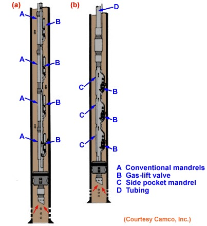 gas lift |petroleum
