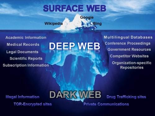 Mengenal Dark Web, Sisi Gelap Dunia Internet