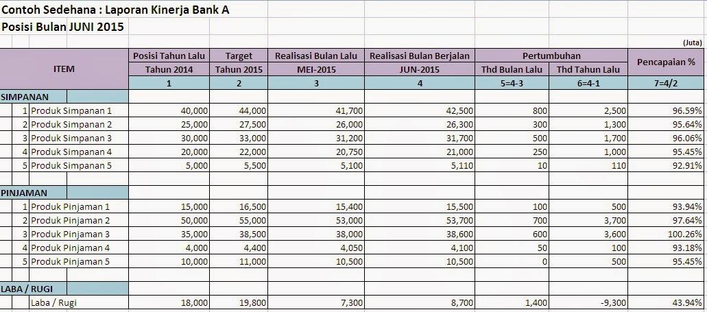 contoh laporan kinerja bank - Halaman Hasil