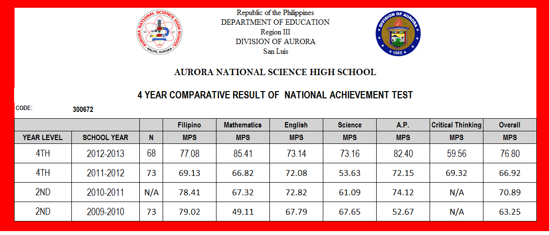 analysis of national achievement test of Action research 2010  their effects on students' national achievement test review classes  comparative analysis of the national achievement test.