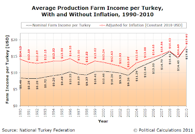 Average Production Farm Income per Turkey, <br />With and Without Inflation, 1990-2010