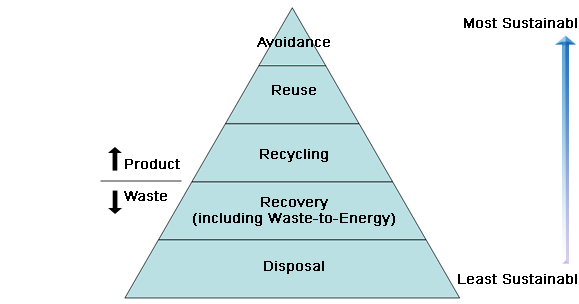 Recycling Near You - Paper and Cardboard In the City of.