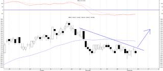 analisa teknikal saham blue chip BBRi desember 2012