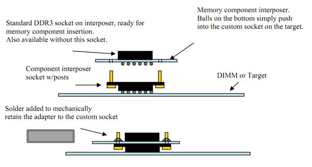 The anatomy of a chip interposer