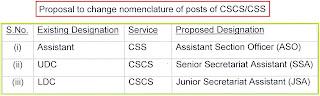 nomenclature+cscs+css