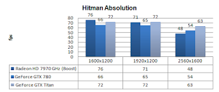GTX 780 - Hitman Absolution