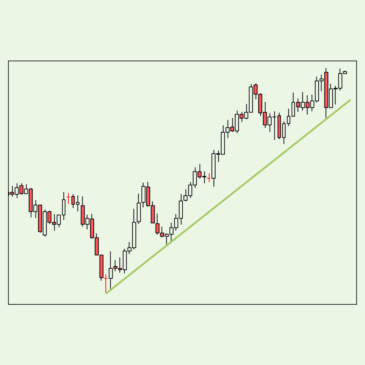 How to determine entry and exit points in forex