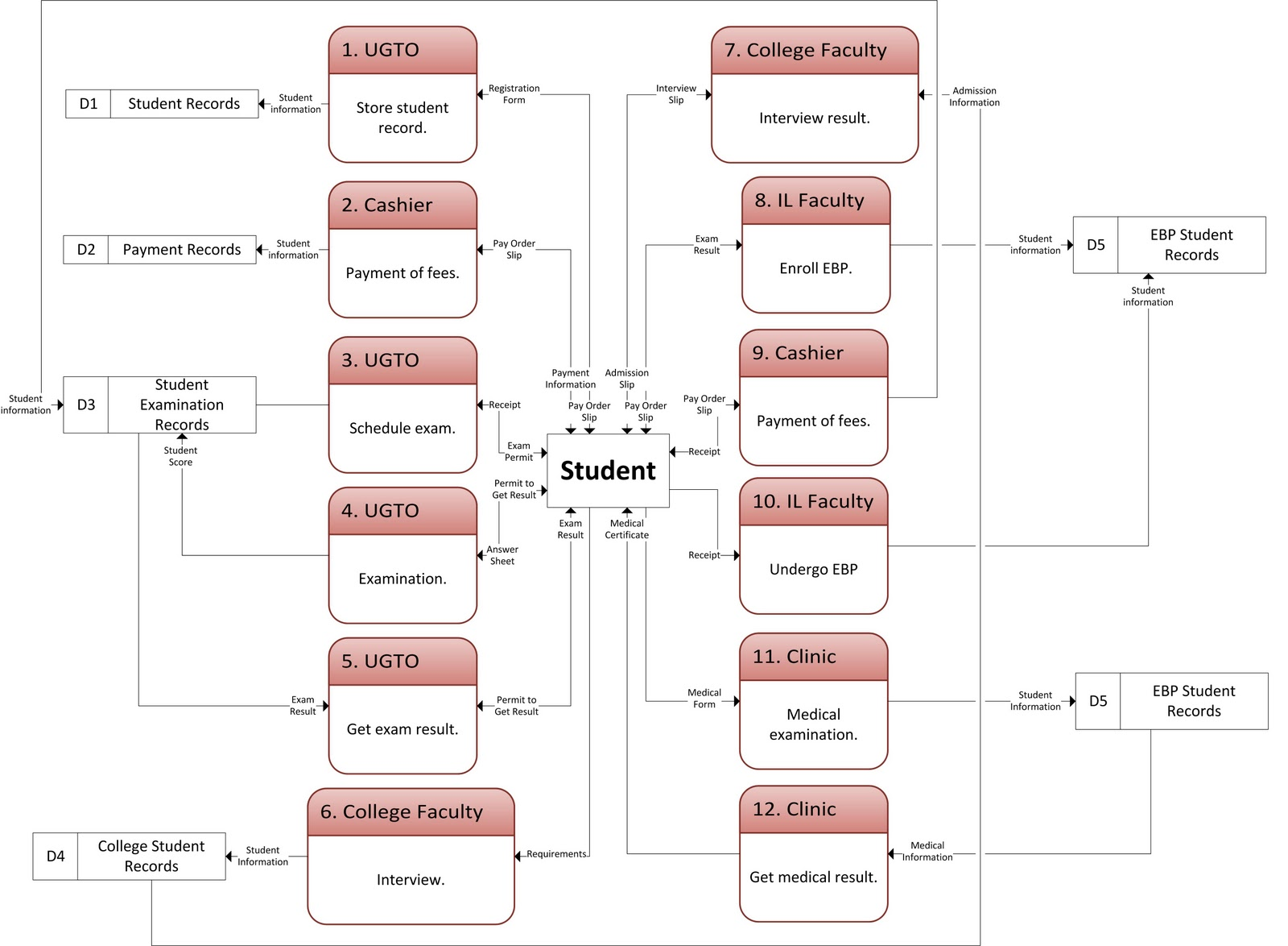 Blog ni mikelito usep pre enrollment data flow diagram physical data flow diagram ccuart Images
