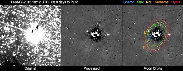 This image shows the results of the New Horizons team's first search for potentially hazardous material around Pluto, conducted May 11-12, 2015, from a range of 47 million miles (76 million kilometers). The image combines 48 10-second exposures, taken with the spacecraft's Long Range Reconnaissance Imager (LORRI), to offer the most sensitive view yet of the Pluto system.  The left panel is a combination of the original images before any processing. The combined glare of Pluto and its large moon Charon in the center of the field, along with the thousands of background stars, overwhelm any faint moons or rings that might pose a threat to the New Horizons spacecraft.  The central panel is the same image after extensive processing to remove Pluto and Charon's glare and most of the background stars, revealing Pluto's four small moons — Styx, Nix, Kerberos and Hydra — as points of light. The right panel overlays the orbits and locations of all five moons, including Charon. Remaining unlabeled spots and blemishes in the processed image are imperfectly removed stars, including variable stars which appear as bright or dark dots. The faint grid pattern is an artifact of the image processing. Celestial north is up in these images. Credit: NASA