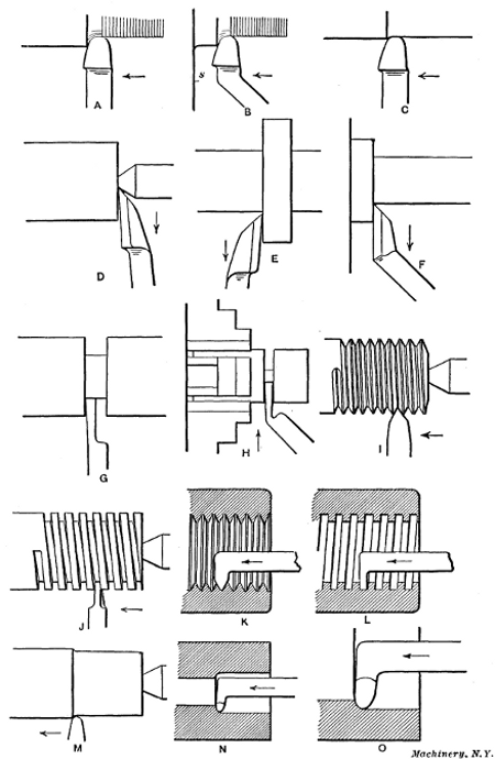 Lathe Machines Diagram And Pics