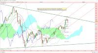 analyse technique cac mois fibonacci 16/06/2015