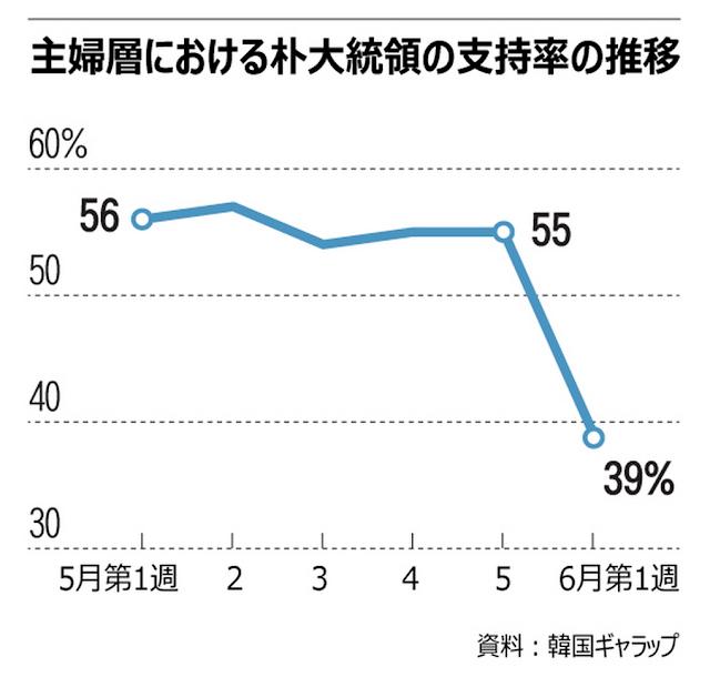 韓国・朴槿恵大統領支持率