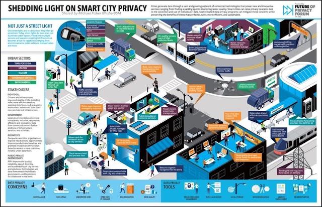 #SmartCity Privacy