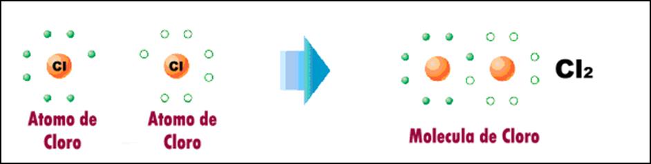 Unidad 3 enlaces quimicos clasificaci n de los enlaces for Molecula definicion