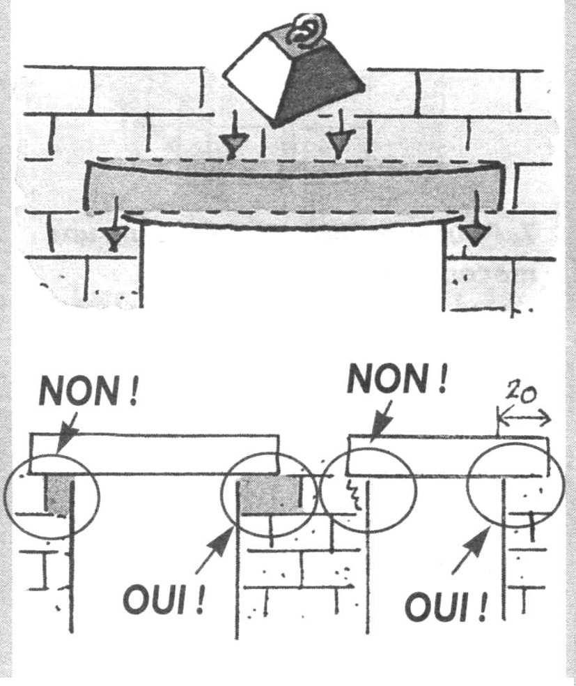 G nie civil charpentes b ton arm ing nierie linteau for Fabrication d un linteau en beton