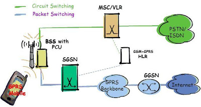 GPRS (General Packet Radio Services