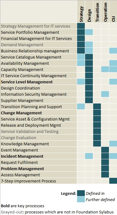ITIL 2011 Processes table