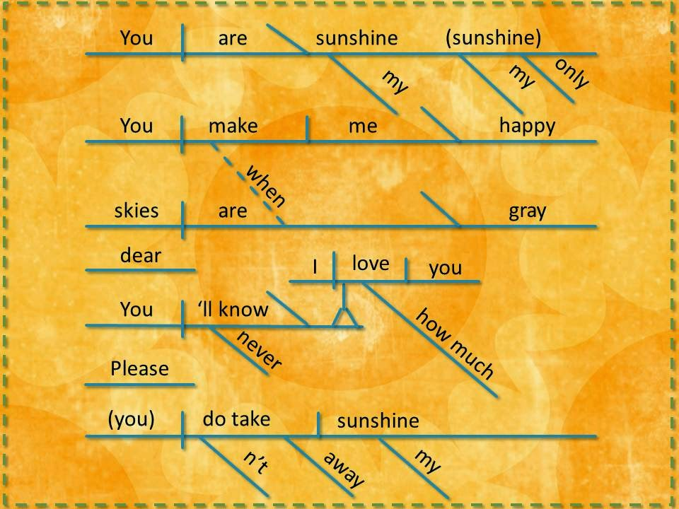 "The lyrics to the chorus of ""You Are My Sunshine."""
