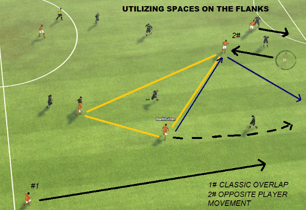 FM14 Pellegrini Tactic Utilizing spaces
