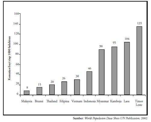Blogger kemiskinan dan keterbelakangan di indonesia berdasarkan diagram batang di atas indonesia memiliki angka kematian bayi 46 artinya terjadi kematian bayi sebesar 46 per 1000 kelahiran sebelum bayi ccuart Choice Image
