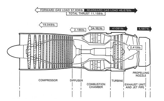 Force Diagram Jet Engines Electrical Work Wiring Diagram