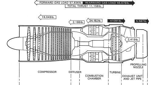 Jet Engine Cutaway Diagram moreover munication Feedback Loop Wiring Diagrams additionally Schematics further Wiring Diagram Land Rover Series 3 further General Electric Jet Engines History. on dc 3 aircraft wiring diagram
