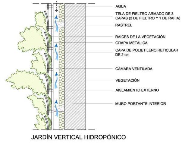 Enroque de ciencia primer jard n vertical hospitalario de for Que es un jardin vertical