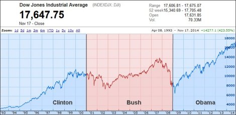 Dow Google Finance