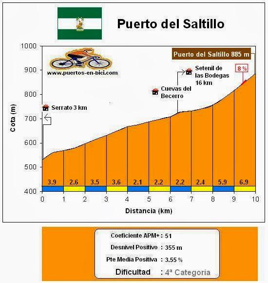 Altimetría Puerto del Saltillo