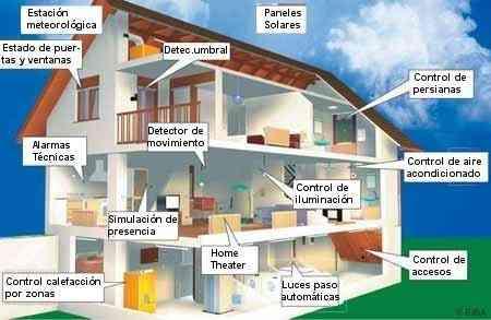 Dom tica jpb desventajas de la dom tica - Progetto casa domotica ...