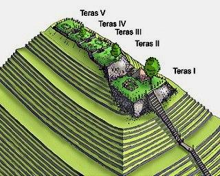 estructura cianjur