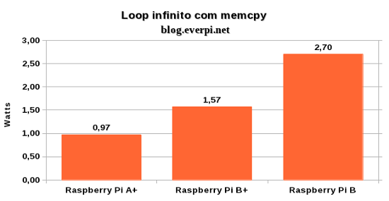 Consumo do Raspberry Pi A+ loop infinito memcpy