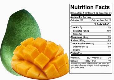 manfaat buah mangga dan kandungan nutrisinya