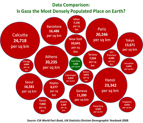 Gaza is NOT the most densely populated...