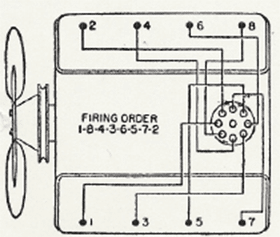 the studeblogger valve adjustment for the studebaker v8 first you need to know the firing order of the studebaker v8 because you have to adjust the valves in that order