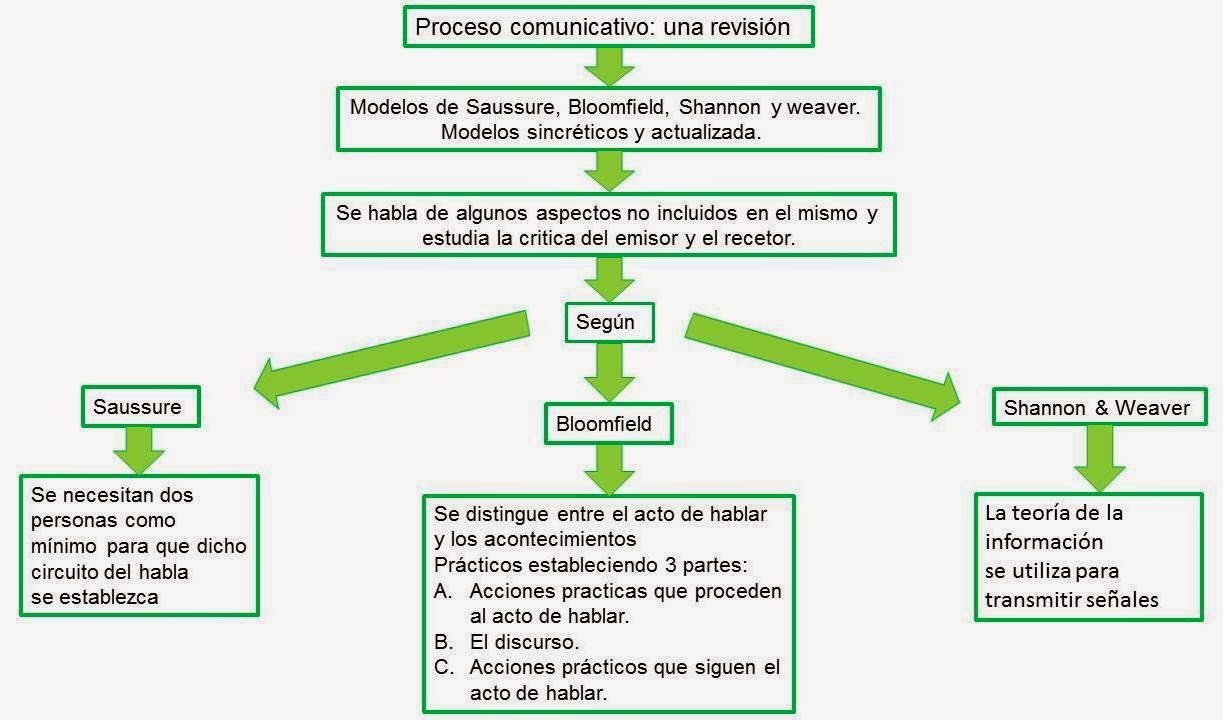 Circuito Del Habla : Teorías de la comunicación juan camilo ibarra : mapa conceptual el