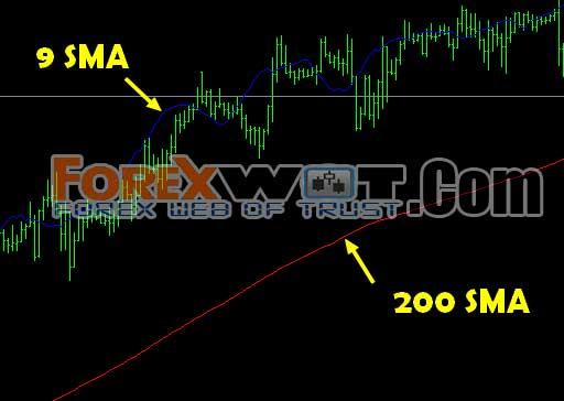 Sma forex indicator