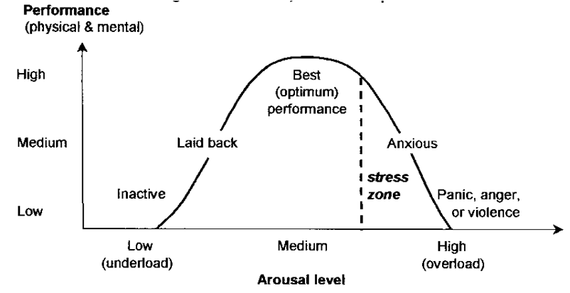 Individual Zones Of Optimal Functioning Izof moreover 39516 as well Stress  arousal and coping besides Review also 8004063. on inverted u hypothesis